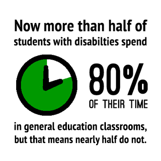 Now more than half of students with disabilities spend 80% of their time in general education classrooms.
